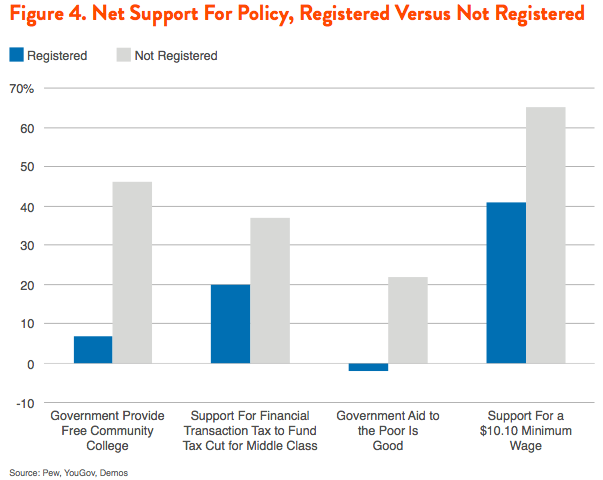 Figure 4. Net Support For Policy, Registered Versus Not Registered