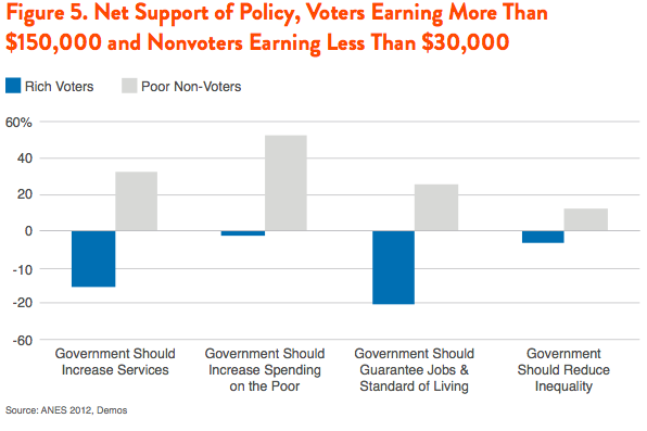 Figure 5. Net Support of Policy, Voters Earning More Than $150,000 and Nonvoters Earning Less Than $30,000