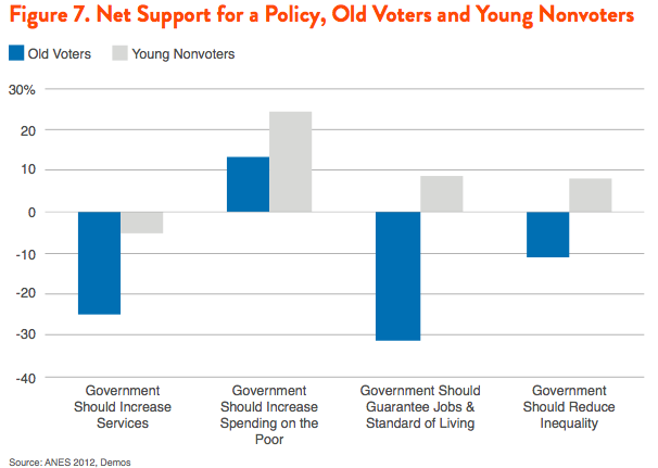Figure 7. Net Support for a Policy, Old Voters and Young Nonvoters
