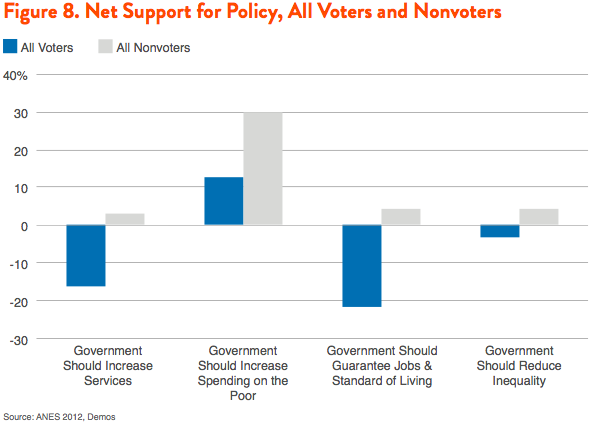 Figure 8. Net Support for Policy, All Voters and Nonvoters