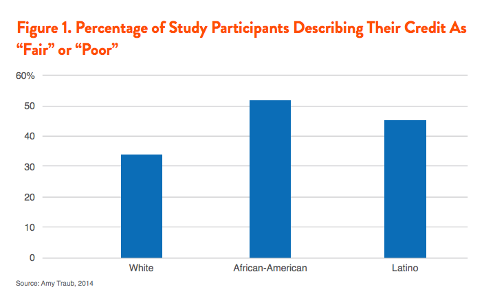"Figure 1. Percentage of Study Participants Describing Their Credit As ""Fair"" or ""Poor"""