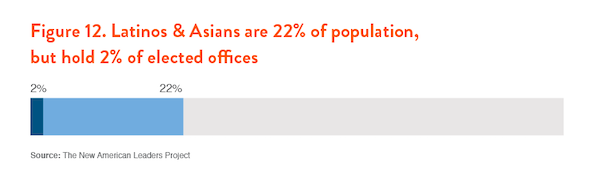 Figure 12. Latinos & Asians are 22% of population, but hold 2% of elected offices