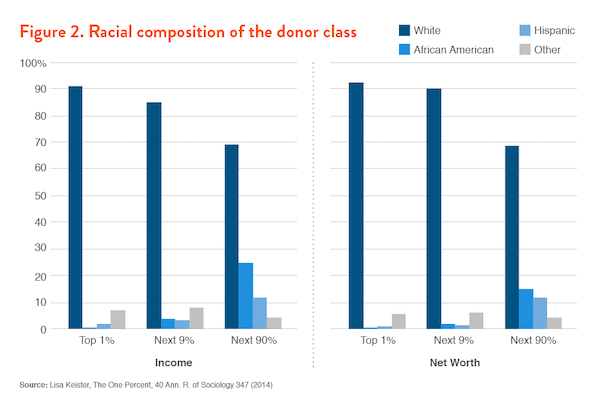 Figure 2. Racial composition of the donor class