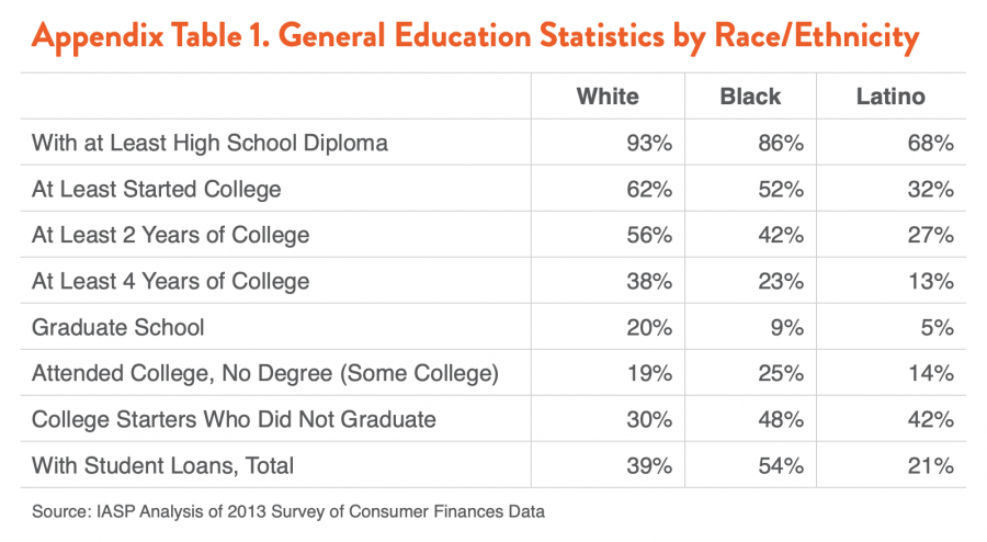 Appendix Table 1. General Education Statistics by Race/Ethnicity