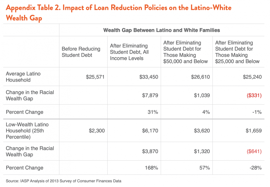 Appendix Table 2. Impact of Loan Reduction Policies on the Latino-White Wealth Gap