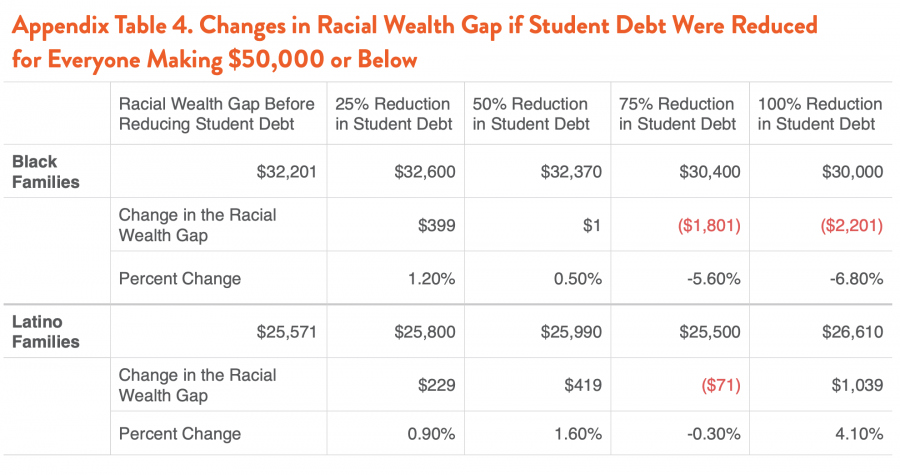 Appendix Table 4. Changes in Racial Wealth Gap if Student Debt Were Reduced for Everyone Making $50,000 or Below