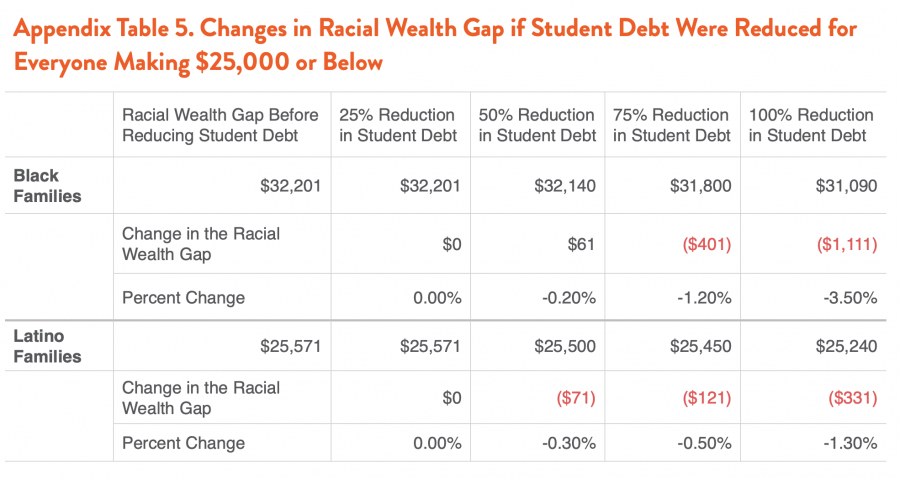 Appendix Table 5. Changes in Racial Wealth Gap if Student Debt Were Reduced for Everyone Making $25,000 or Below