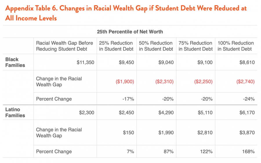 Appendix Table 6. Changes in Racial Wealth Gap if Student Debt Were Reduced at All Income Levels