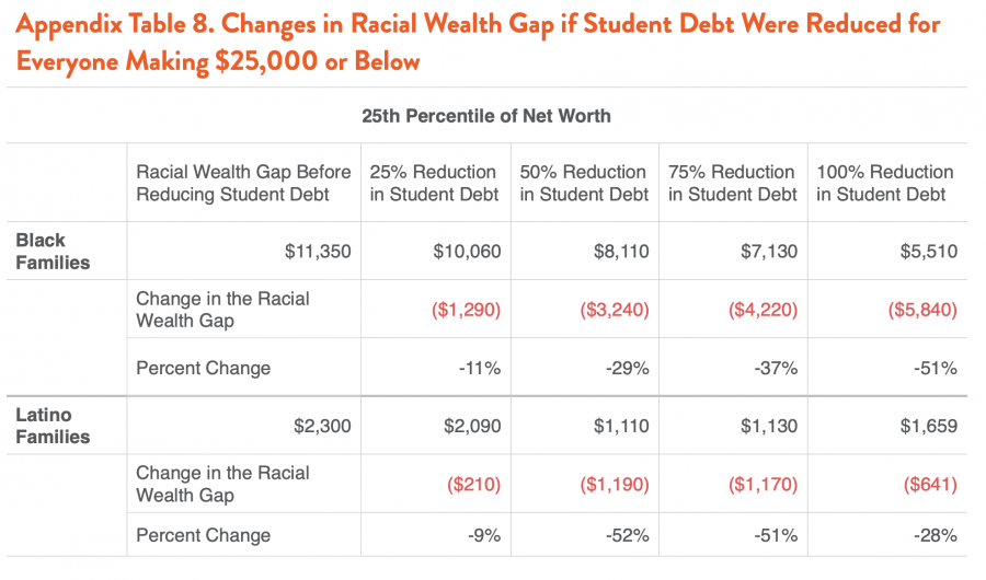 Appendix Table 8. Changes in Racial Wealth Gap if Student Debt Were Reduced for Everyone Making $25,000 or Below