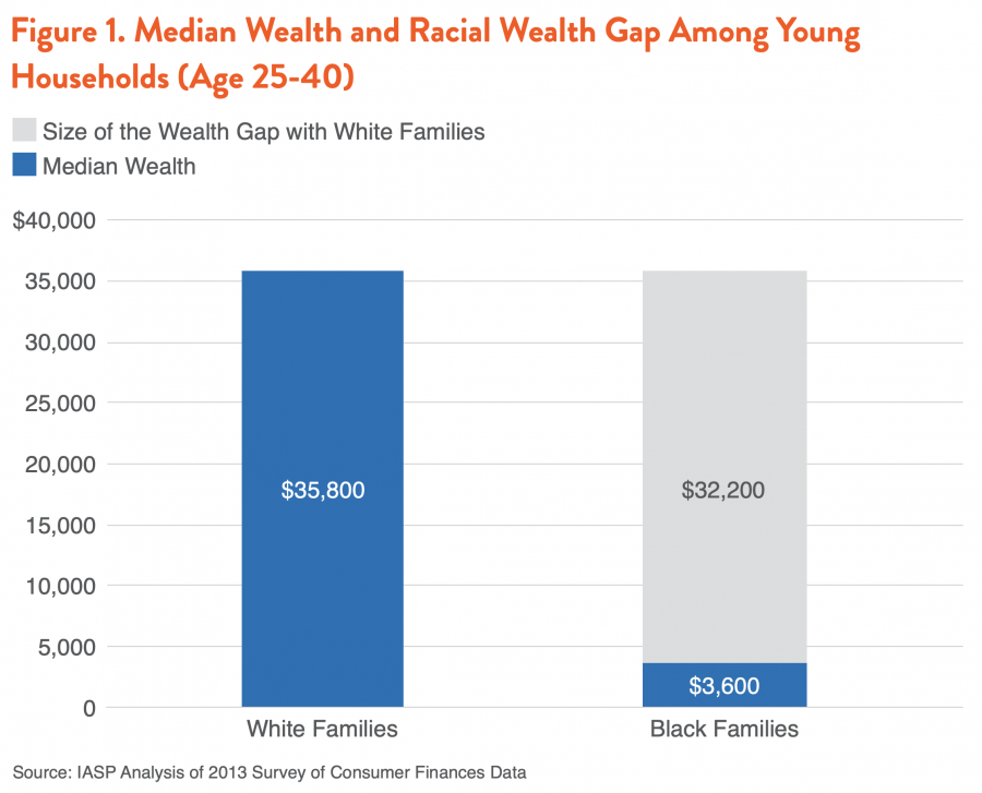 Figure 1. Median Wealth and Racial Wealth Gap Among Young Households (Age 25-40)