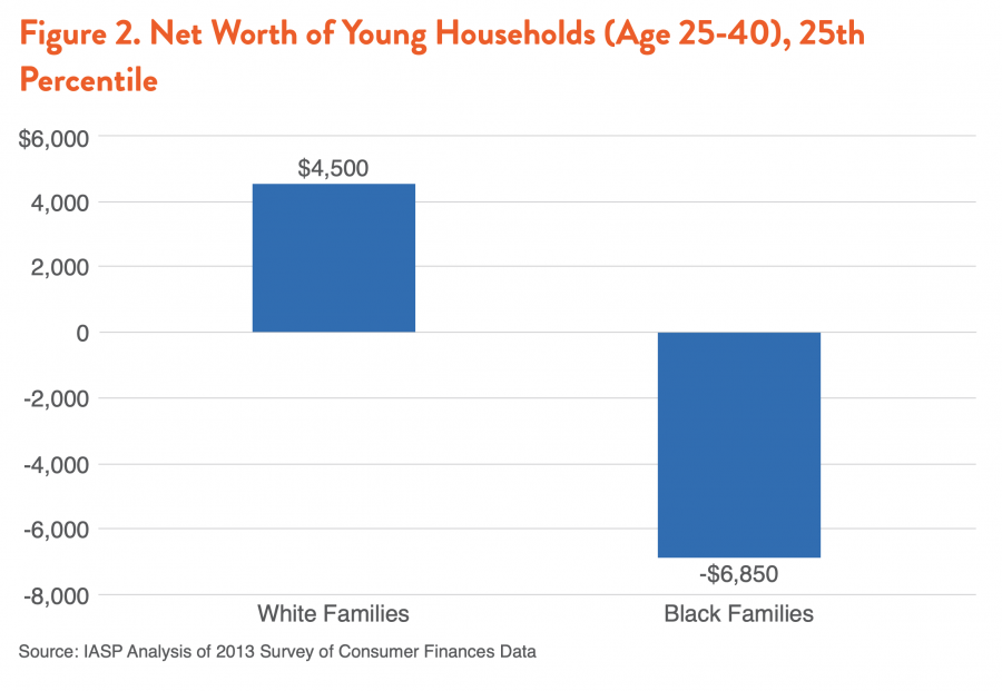 Figure 2. Net Worth of Young Households (Age 25-40), 25th Percentile