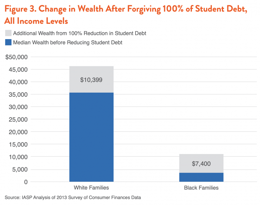 Figure 3. Change in Wealth After Forgiving 100% of Student Debt, All Income Levels