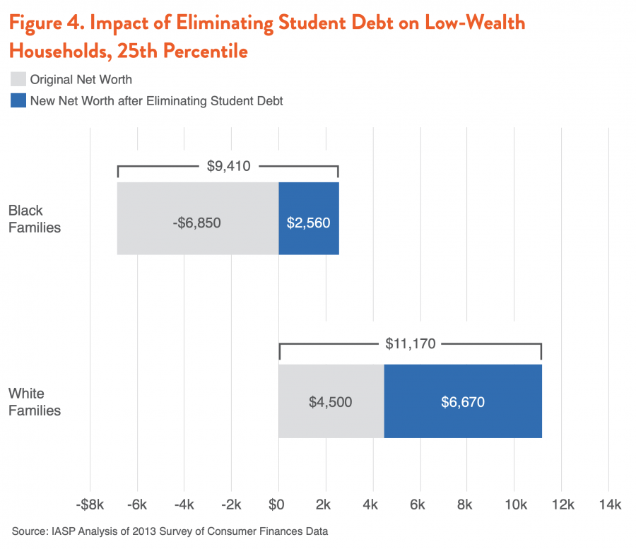 Figure 4. Impact of Eliminating Student Debt on Low-Wealth Households, 25th Percentile