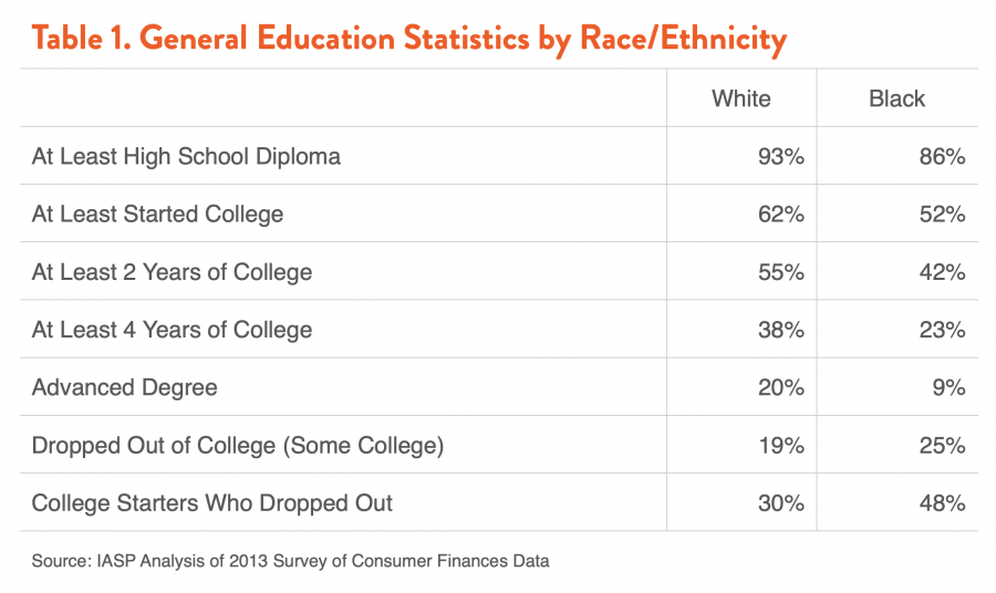 Table 1. General Education Statistics by Race/Ethnicity