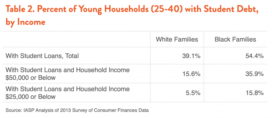 Table 2. Percent of Young Households (25-40) with Student Debt, by Income