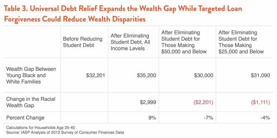 Table 3. Universal Debt Relief Expands the Wealth Gap While Targeted Loan Forgiveness Could Reduce Wealth Disparities