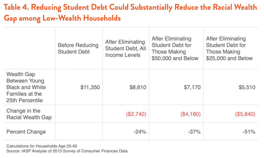Table 4. Reducing Student Debt Could Substantially Reduce the Racial Wealth Gap among Low-Wealth Households