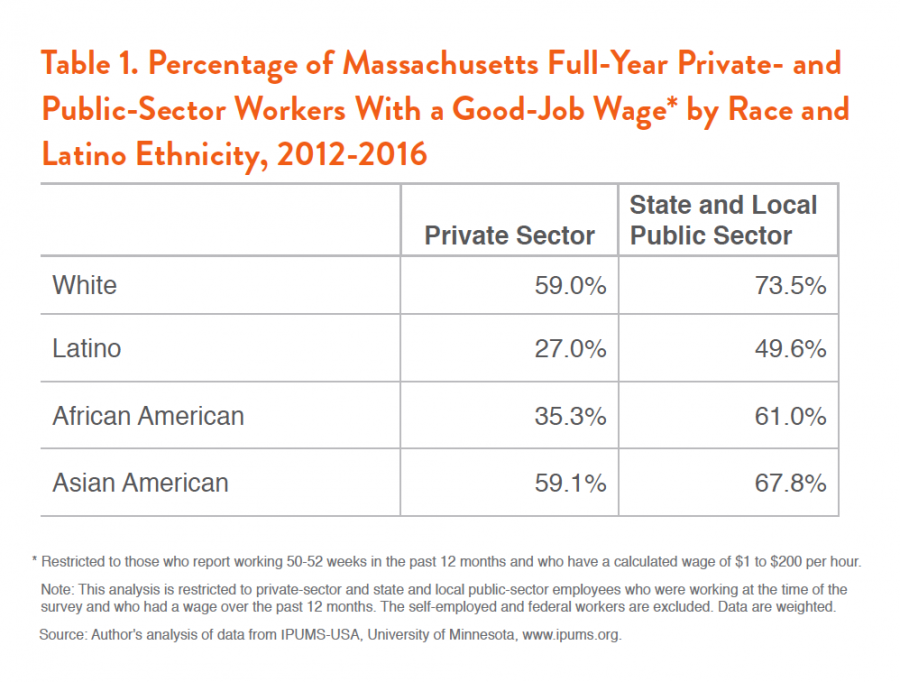Massachusetts Public Sector Jobs Figure 1