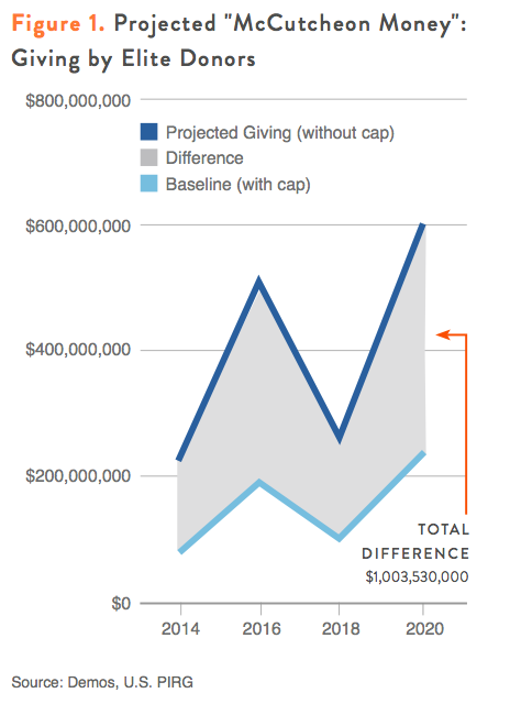 "Figure 1. Projected ""McCutcheon Money"" - Giving by Elite Donors"