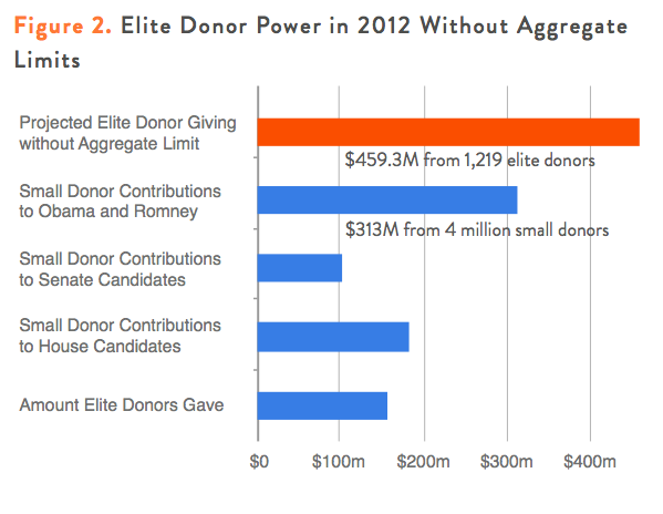 Figure 2. Elite Donor Power in 2012 Without Aggregate Limits