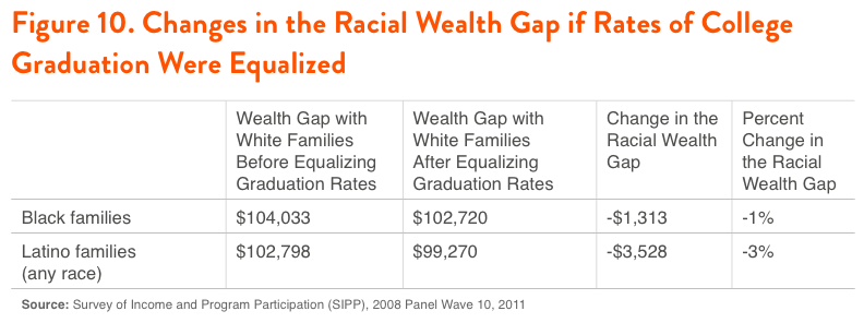 Figure 10. Changes in the Racial Wealth Gap if Rates of College Graduation Were Equalized