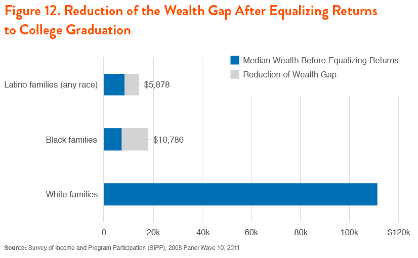 The Racial Wealth Gap: Why Policy Matters | Demos
