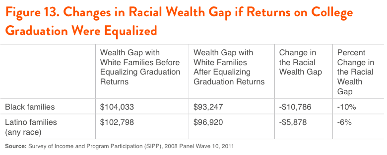 Figure 13. Changes in Racial Wealth Gap if Returns on College Graduation Were Equalized
