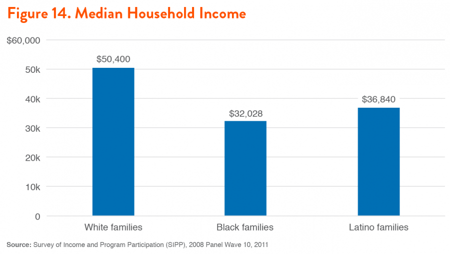 Figure 14. Median Household Income