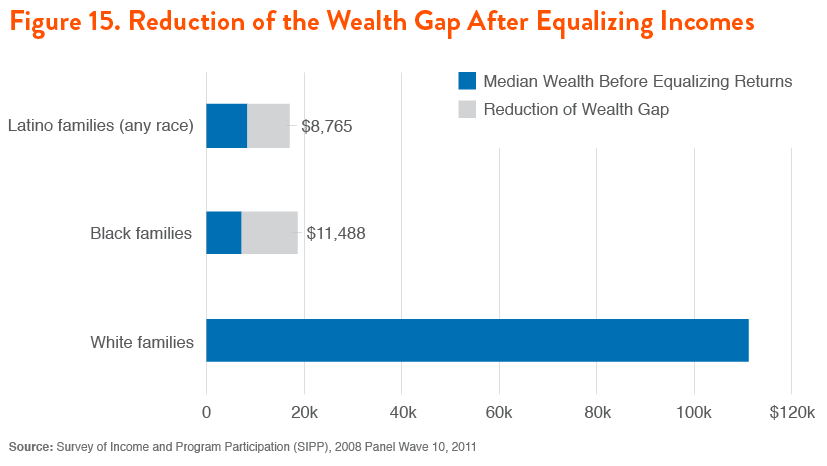 Figure 15. Reduction of the Wealth Gap After Equalizing Incomes