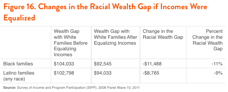 Figure 16. Changes in the Racial Wealth Gap if Incomes Were Equalized