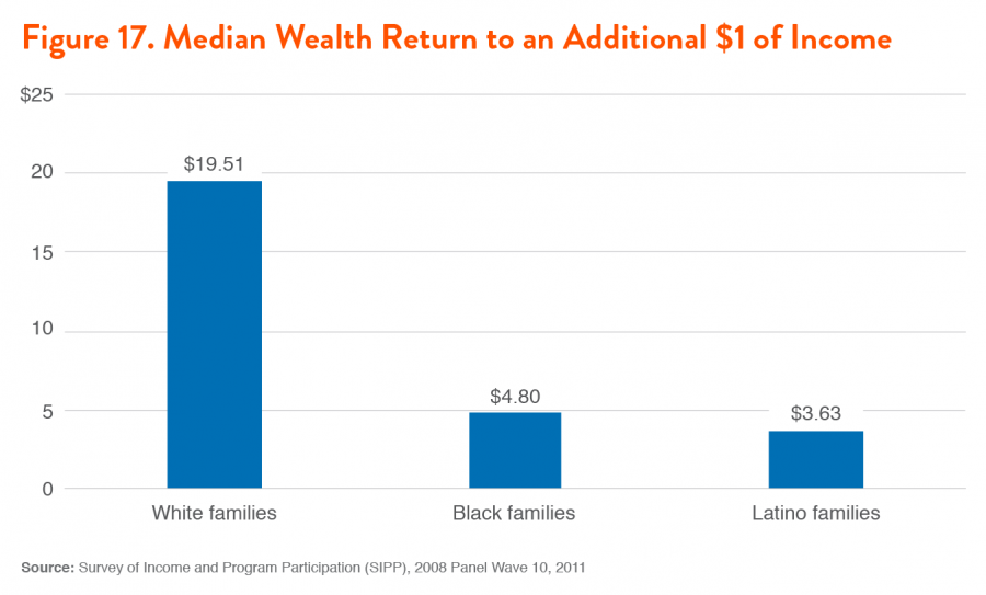 Figure 17. Median Wealth Return to an Additional $1 of Income