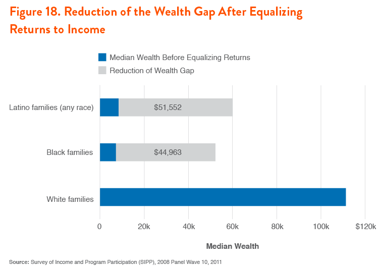 Figure 18. Reduction of the Wealth Gap After Equalizing Returns to Income