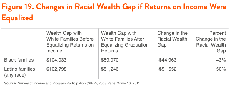 Figure 19. Changes in Racial Wealth Gap if Returns on Income Were Equalized