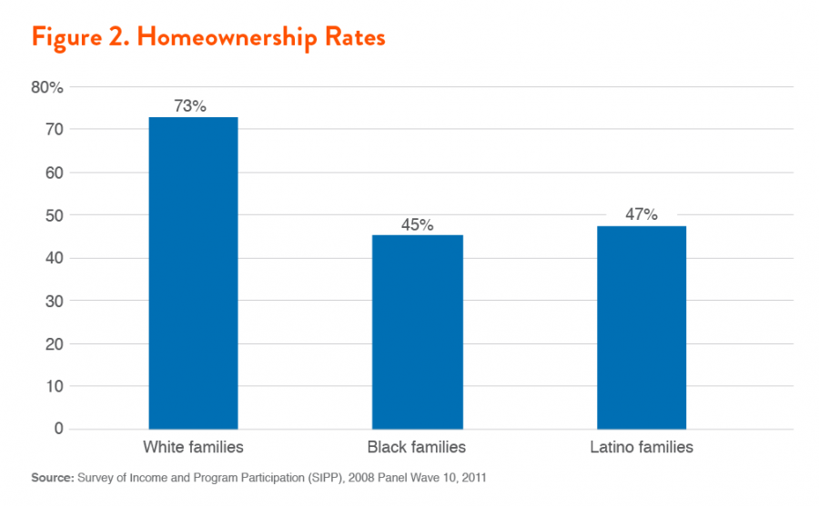 Figure 2. Homeownership Rates