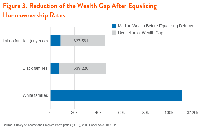 Figure 3. Reduction of the Wealth Gap After Equalizing Homeownership Rates