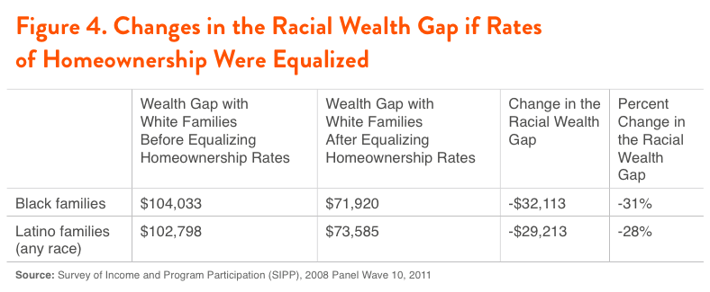 Figure 4. Changes in the Racial Wealth Gap if the Rates of Homeownership Were Equalized