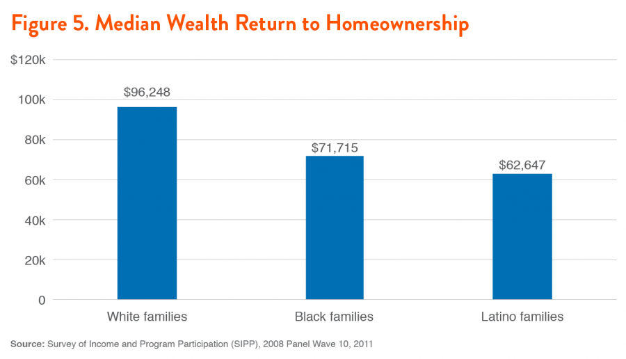 Figure 5. Median Wealth Return to Homeownership