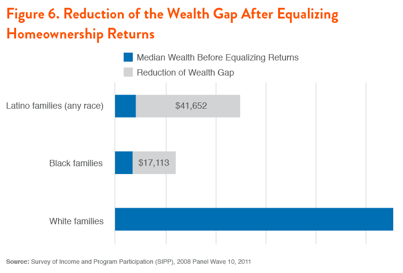 Figure 6. Reduction of the Wealth Gap After Equalizing Homeownership Returns