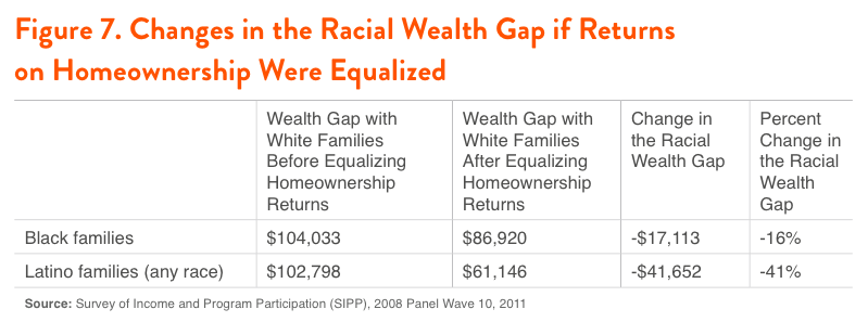 Figure 7. Changes in the Racial Wealth Gap if Returns on Homeownership Were Equalized