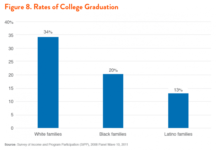 Figure 8. Rates of College Graduation
