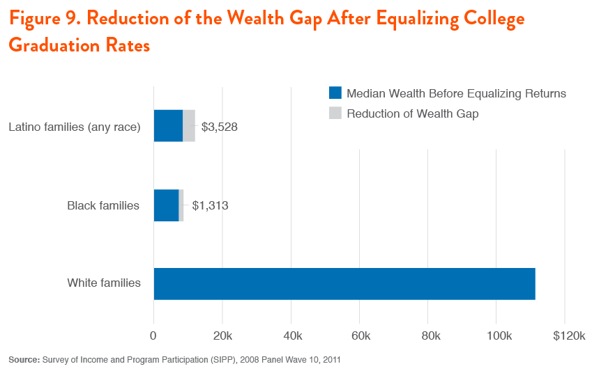 Figure 9. Reduction of the Wealth Gap After Equalizing College Graduation Rates