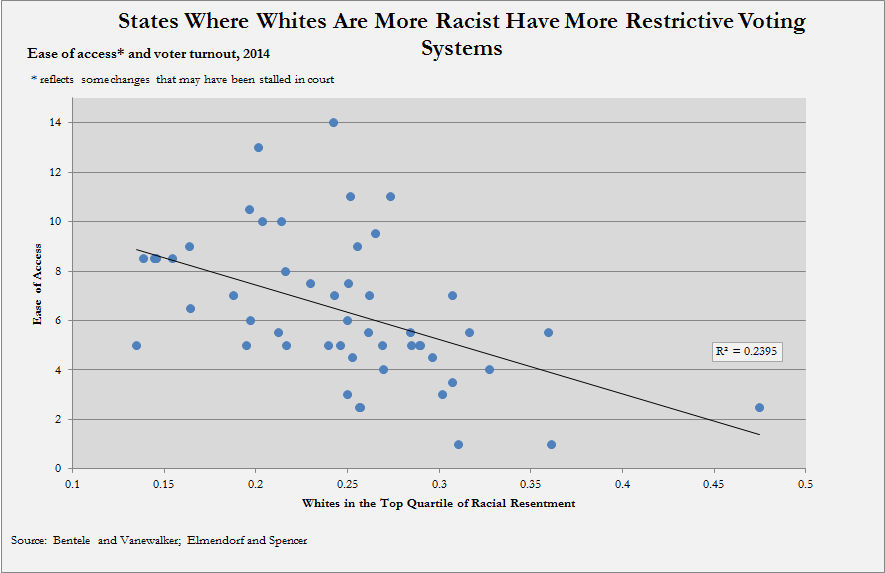 States Where Whites Are More Racist Have More Restrictive Voting Systems
