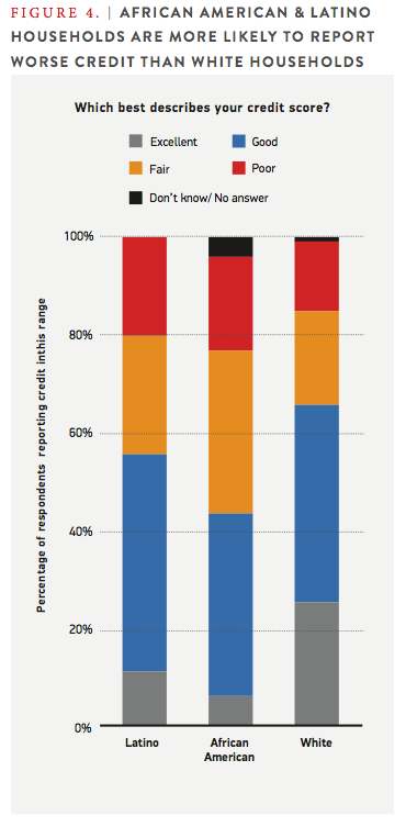 Figure 4. African American & Latino Households are more likely to report worse credit than white households