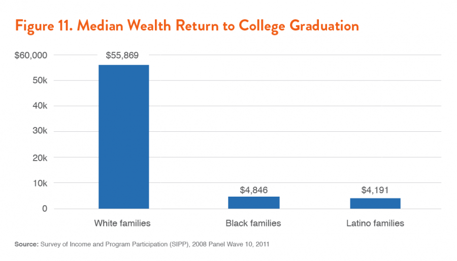 Figure 11. Median Wealth Return to College Graduation