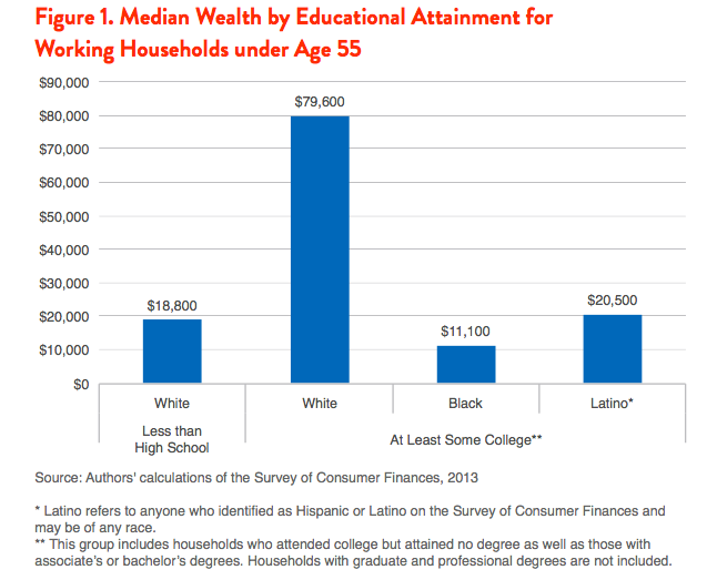 Figure 1. Median Wealth by Educational Attainment for Working Households under Ager 55