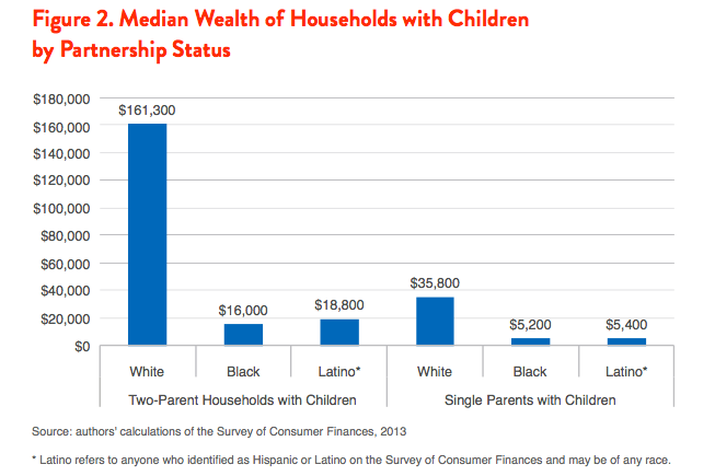 Figure 2. Median Wealth of Households with Children by Partnership Status
