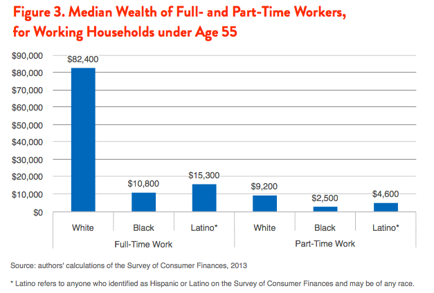 Figure 3. Median Wealth of Full- and Part-Time Workers, for Working Households under Age 55
