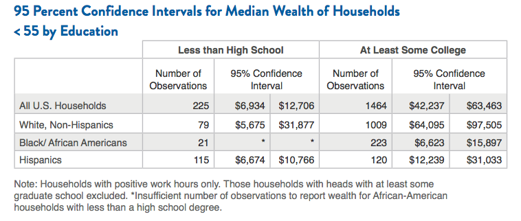 95 Percent Confidence Intervals for Median Wealth of Households <55 by Education
