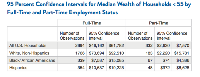 95 Percent Confidence Intervals for Median Wealth of Households <55 by Full-Time and Part-Time Employment Status