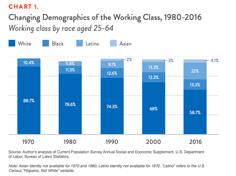 Understanding the Working Class | Demos